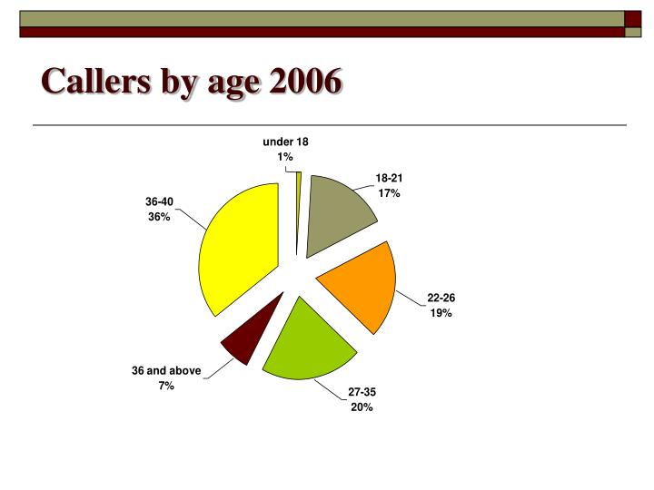 Callers by age