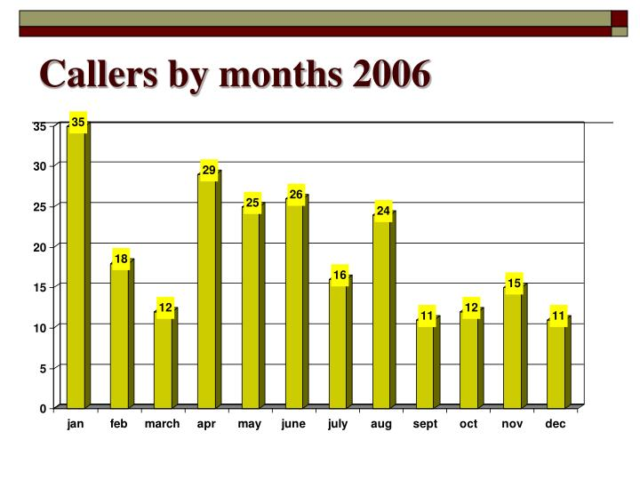 Callers by months 2006