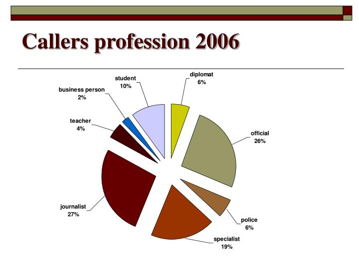 Callers profession 2006