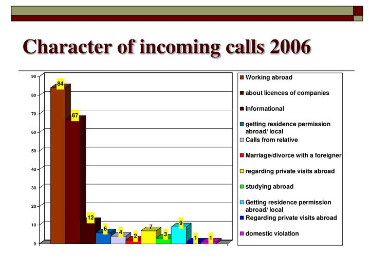 Character of incoming calls