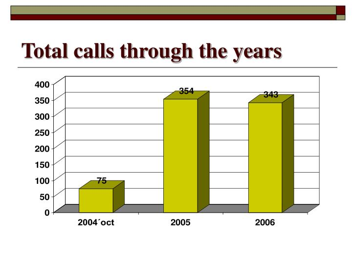 Total calls through the years