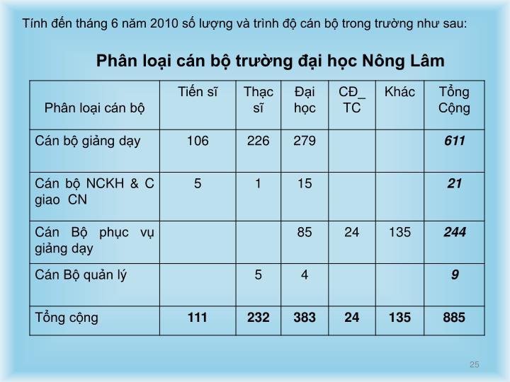 Tính đến tháng 6 năm 2010 số lượng và trình độ cán bộ trong trường như sau: