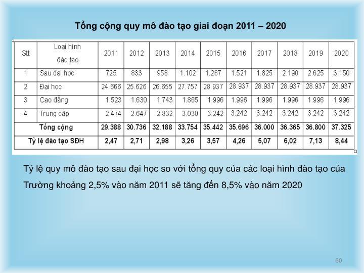 Tổng cộng quy mô đào tạo giai đoạn 2011 – 2020