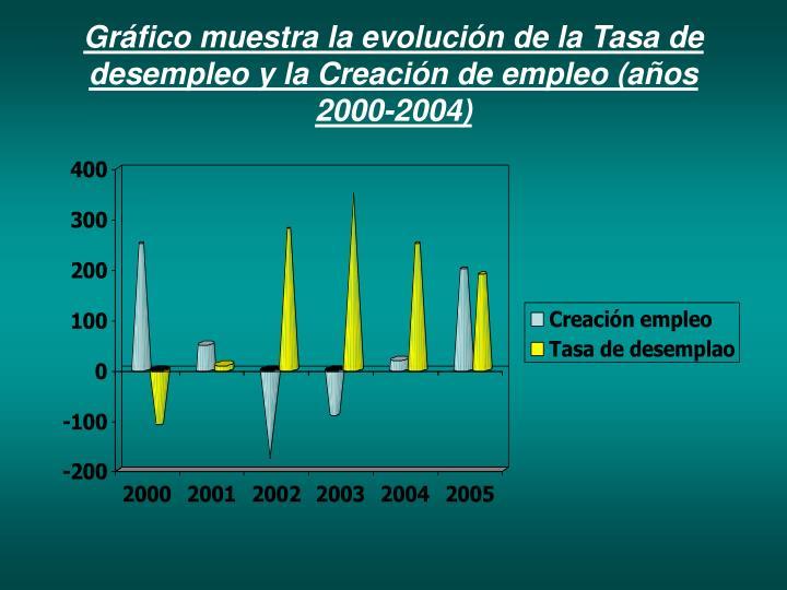 Gráfico muestra la evolución de la Tasa de desempleo y la Creación de empleo (años 2000-2004)