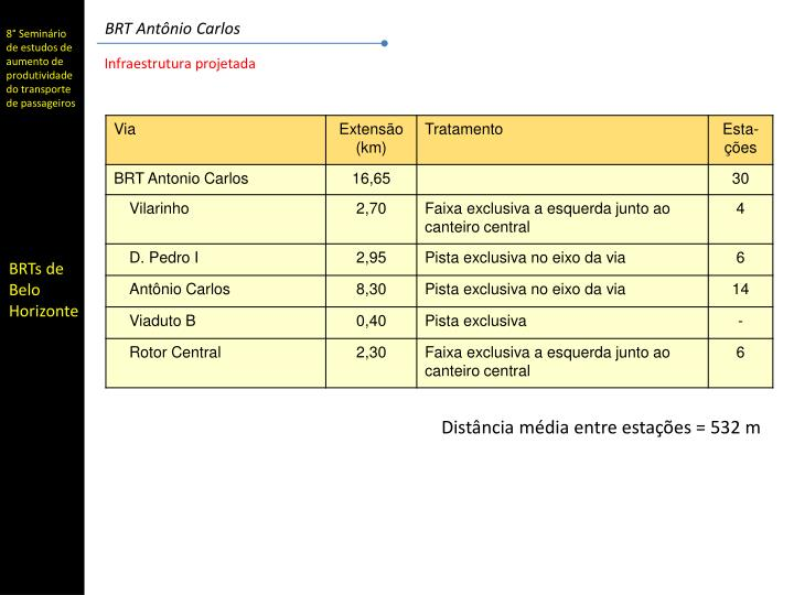 BRT Antônio Carlos