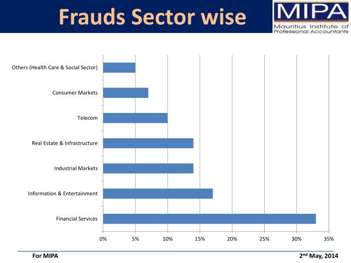 Frauds Sector wise