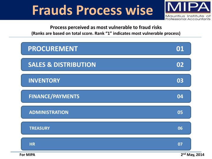 Frauds Process wise