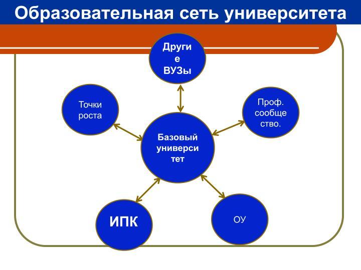 Образовательная сеть университета