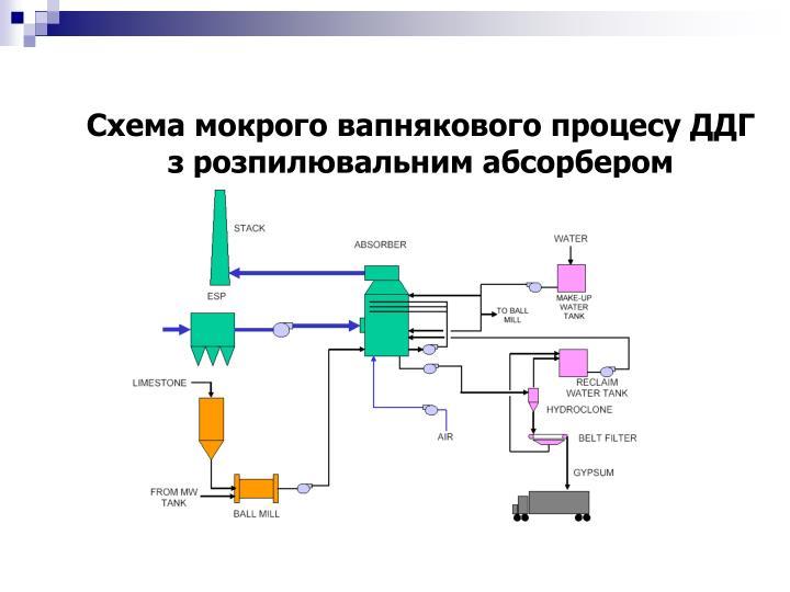 Схема мокрого вапнякового процесу ДДГ