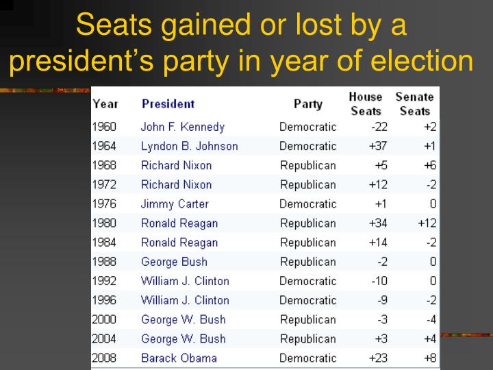 Seats gained or lost by a president's party in year of election