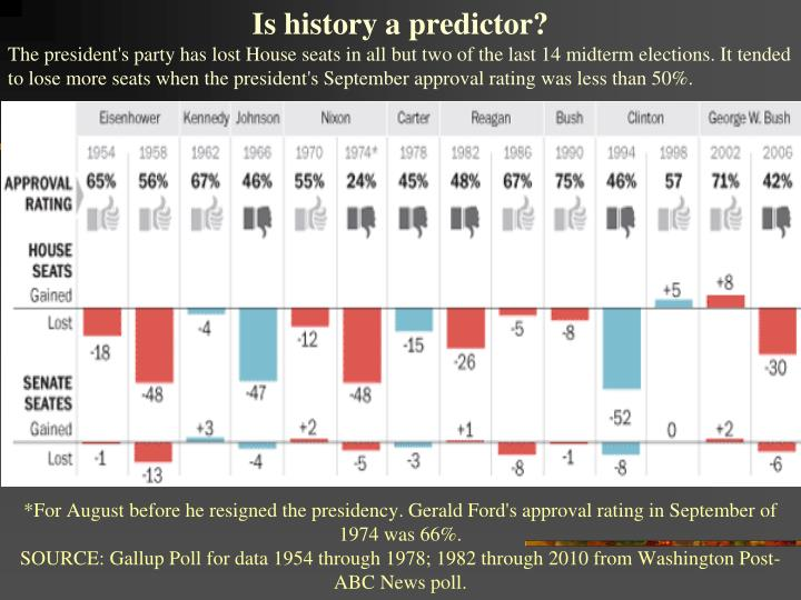 Is history a predictor?