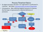 process flowchart basics