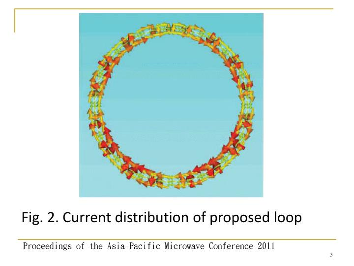 Fig. 2. Current distribution of proposed loop