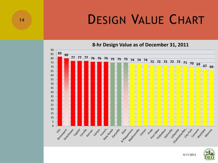 Design Value Chart