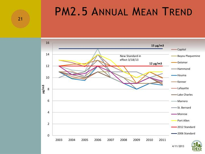 PM2.5 Annual Mean Trend