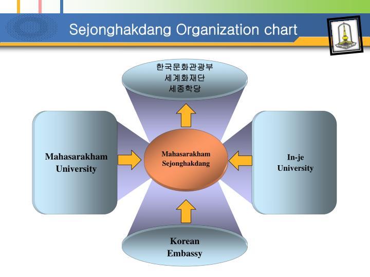 Sejonghakdang Organization chart