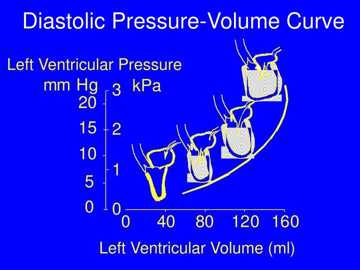 Diastolic Pressure-Volume Curve