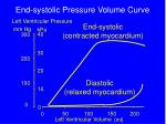 end systolic pressure volume curve
