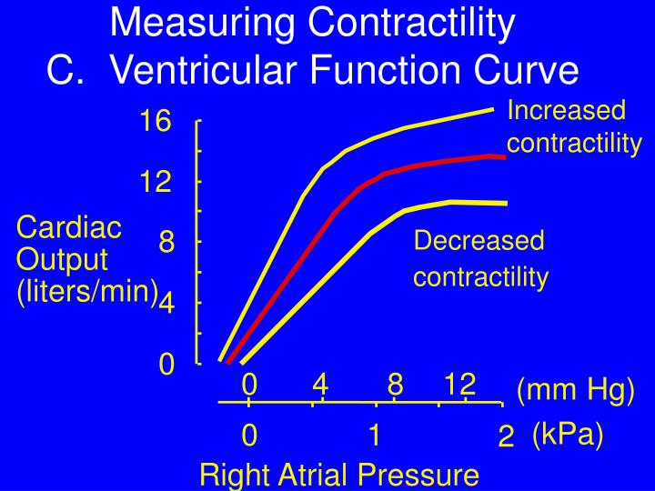 Increased contractility