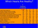 which hearts are healthy2