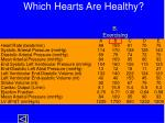 which hearts are healthy3
