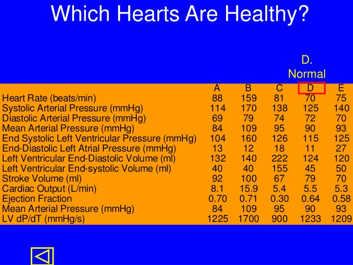Which Hearts Are Healthy?