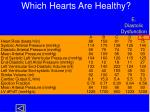 which hearts are healthy6