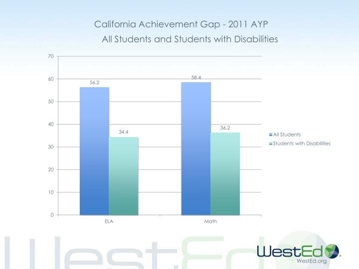 California Achievement Gap - 2011 AYP