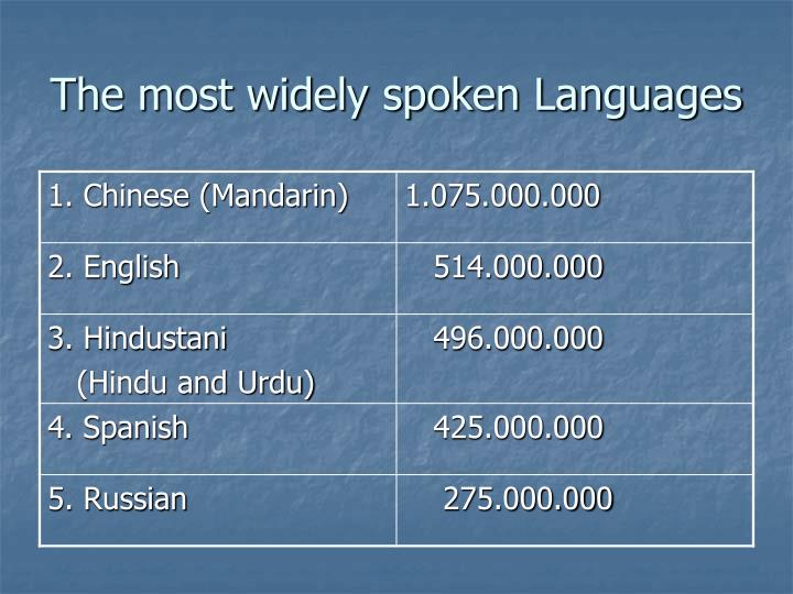 The most widely spoken Languages