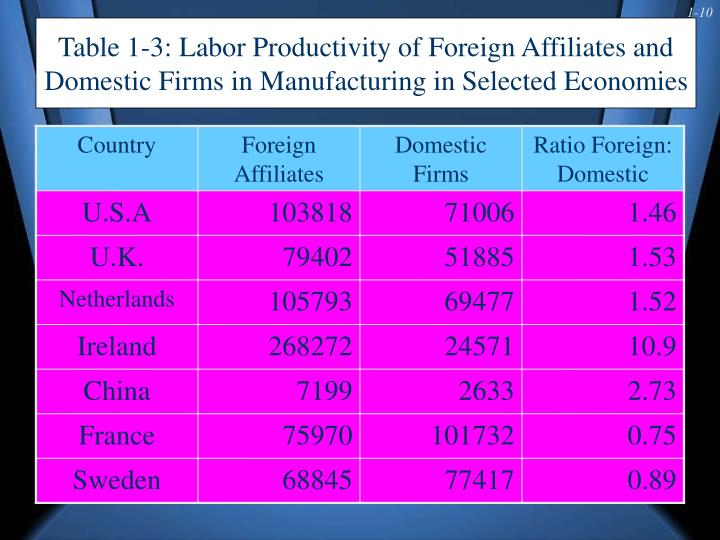 Table 1-3: Labor Productivity of Foreign Affiliates and Domestic Firms in Manufacturing in Selected Economies