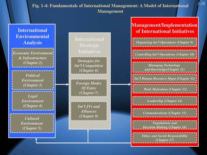 Fig. 1-4: Fundamentals of International Management: A Model of International Management