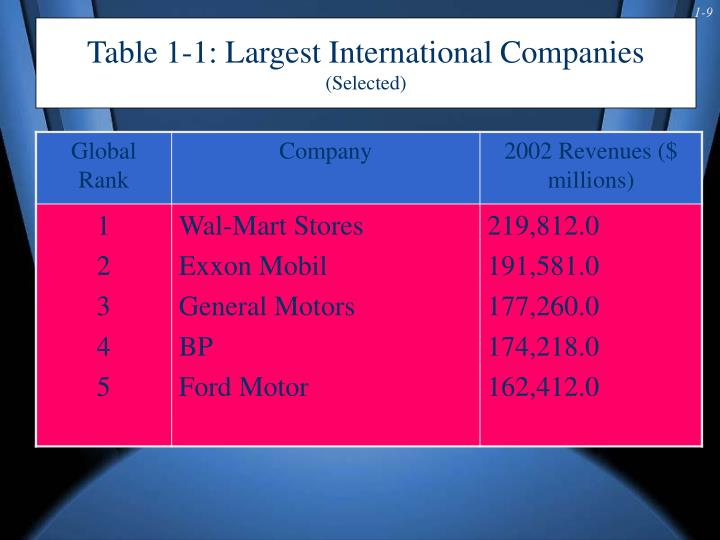 Table 1-1: Largest International Companies