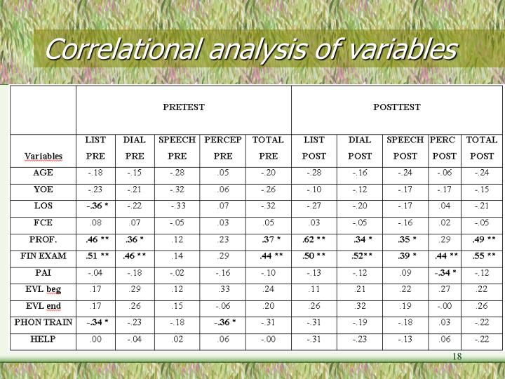 Correlational analysis of variables