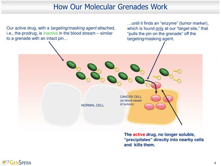 How Our Molecular Grenades Work