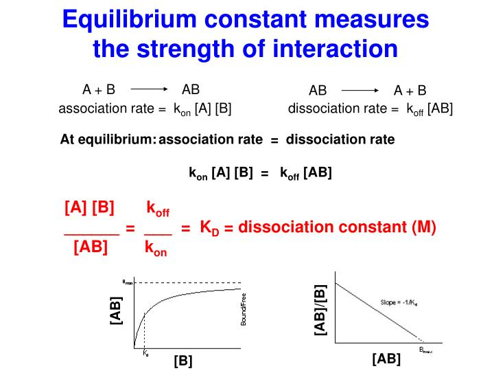 Equilibrium constant measures the strength of interaction
