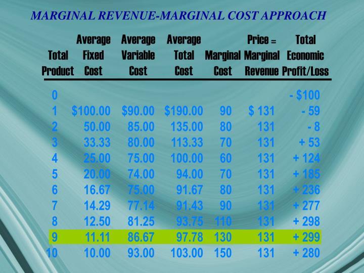 MARGINAL REVENUE-MARGINAL COST APPROACH