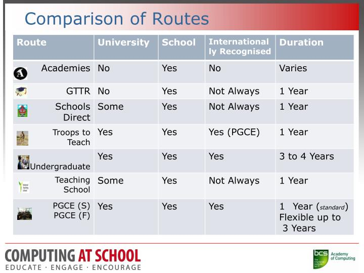 Comparison of Routes