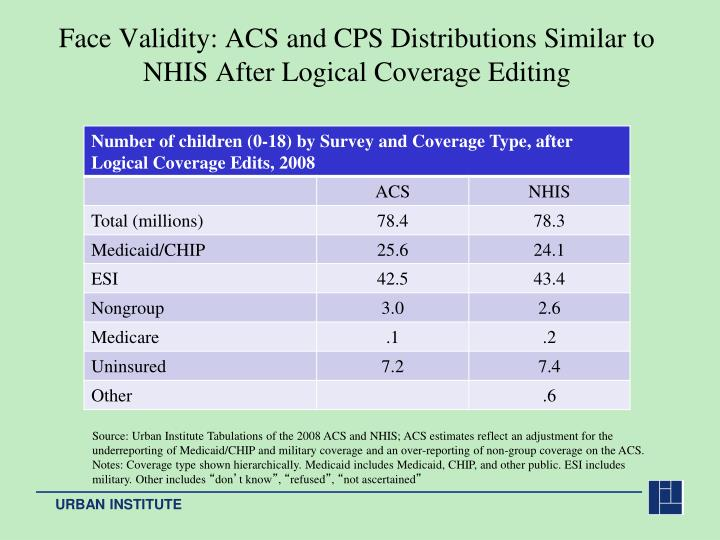 Face Validity: ACS and CPS Distributions Similar to NHIS After Logical Coverage Editing