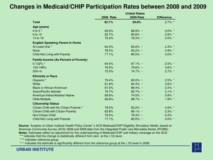Changes in Medicaid/CHIP Participation Rates between 2008 and 2009