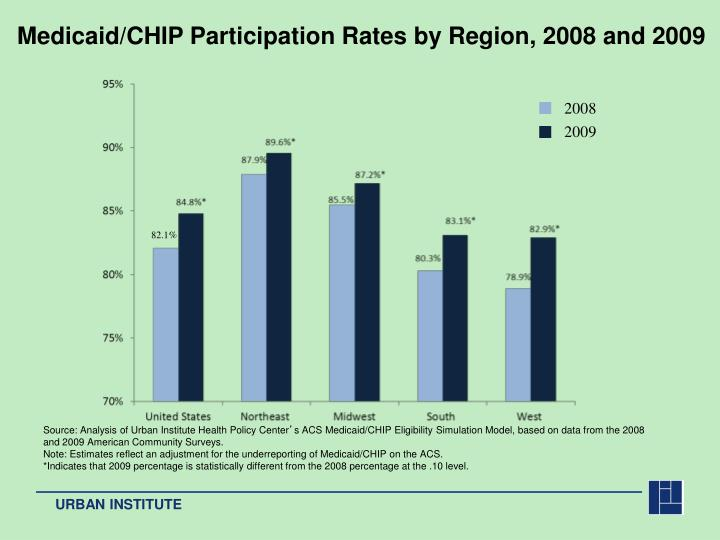 Medicaid/CHIP Participation Rates by Region, 2008 and 2009