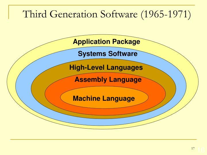 Third Generation Software (1965-1971)