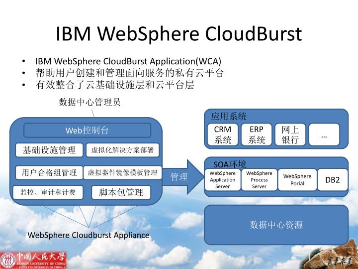 IBM WebSphere CloudBurst
