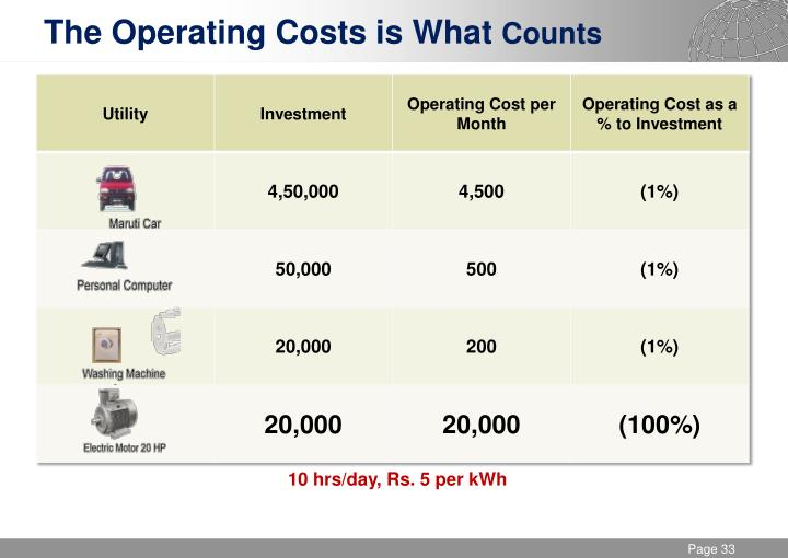 The Operating Costs is What