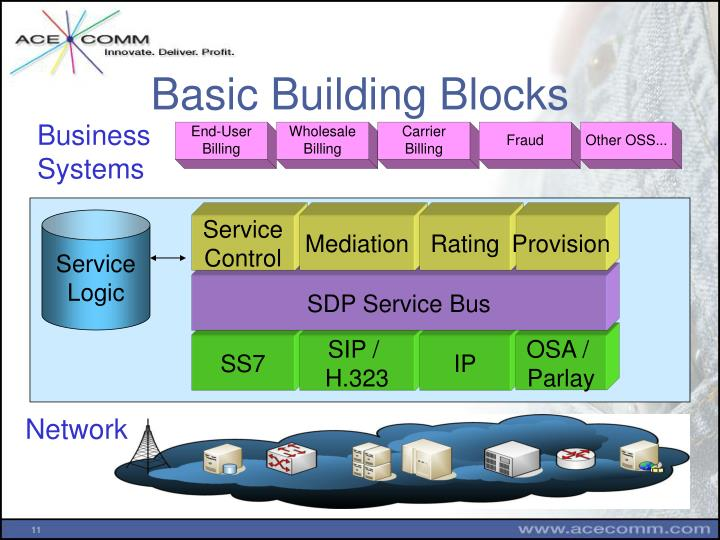 Basic Building Blocks