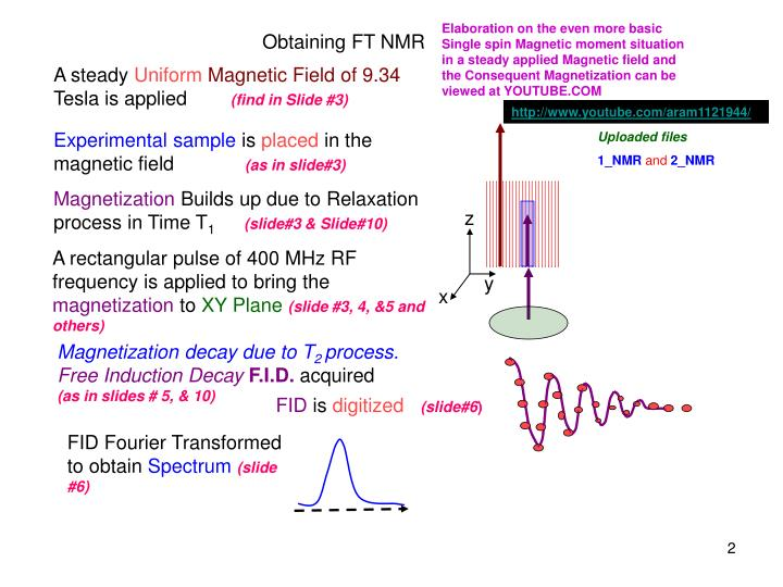 Elaboration on the even more basic Single spin Magnetic moment situation in a steady applied Magnetic field and the Consequent Magnetization can be viewed at YOUTUBE.COM