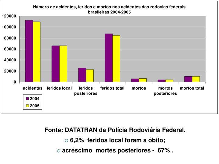 Fonte: DATATRAN da Polícia Rodoviária Federal.
