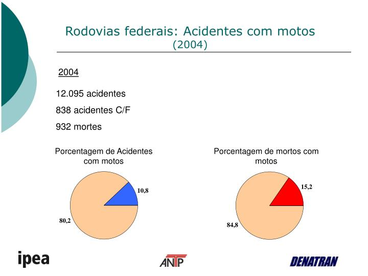 Rodovias federais: Acidentes com motos