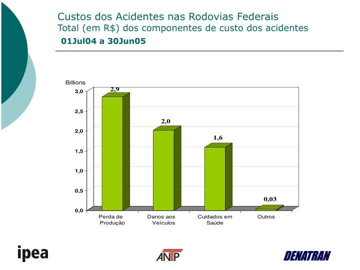 Custos dos Acidentes nas Rodovias Federais