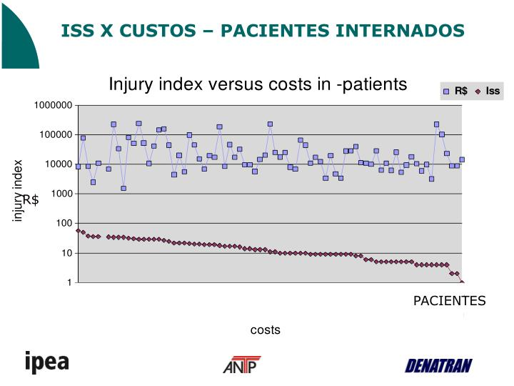 ISS X CUSTOS – PACIENTES INTERNADOS