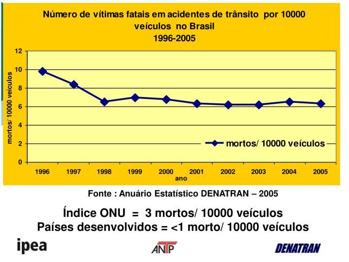 Fonte : Anuário Estatístico DENATRAN – 2005